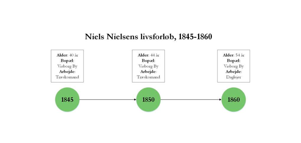 Niels Nielsens livsforløb